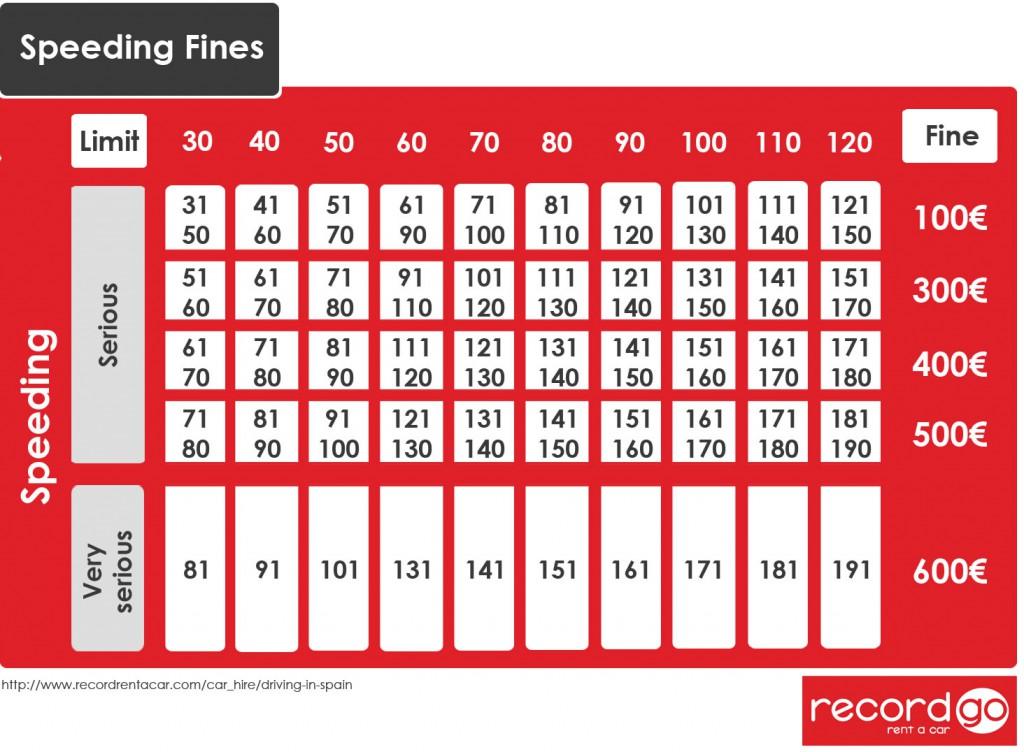 Speeding Fines Spain