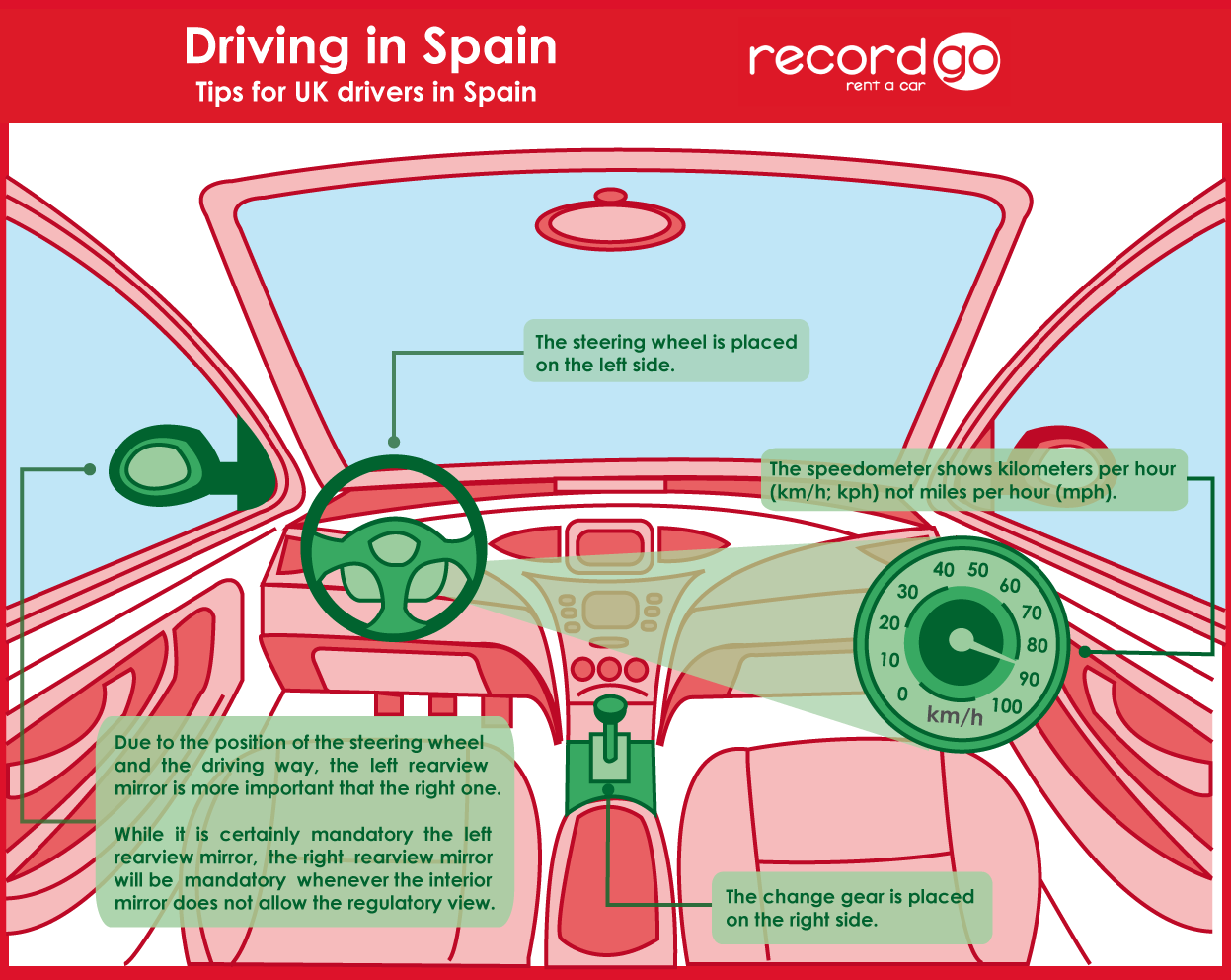 Driving in Spain. Tips for UK Drivers in Spain | Record Go